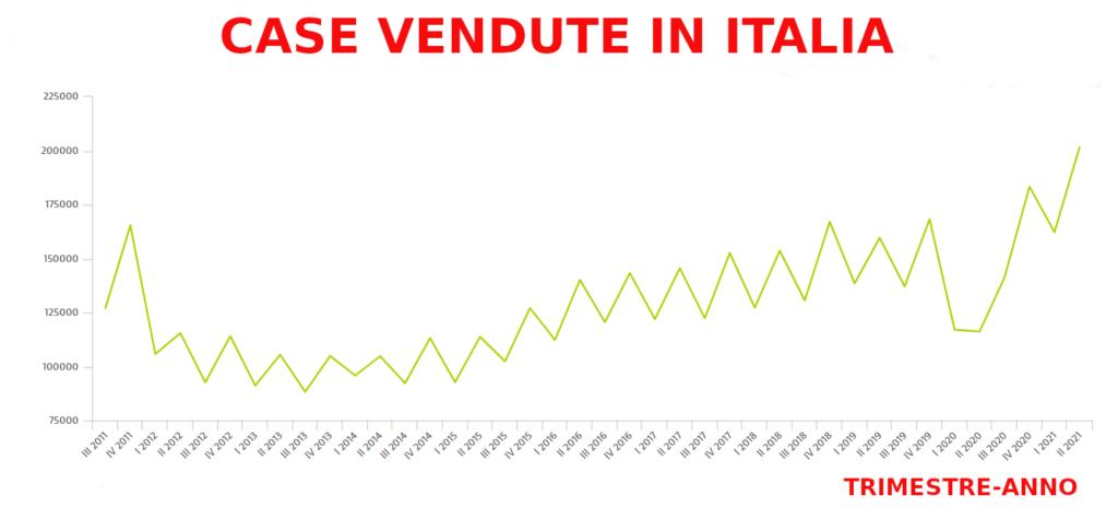 Grafico Omi, rapporto osservatorio periodico dell'agenzia delle entrate